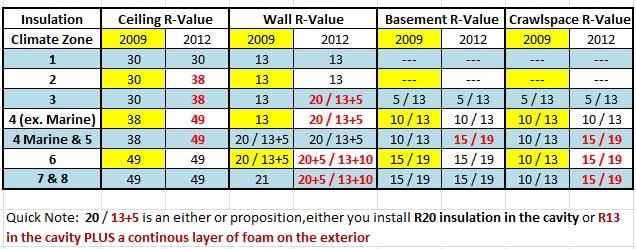 2009-2012-iecc-insulation-values-alagbs