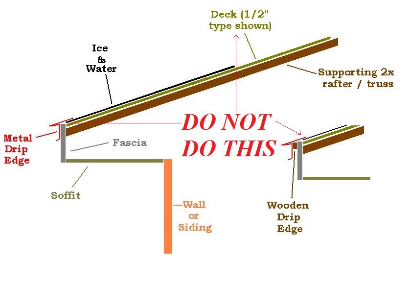 Ten Rules Of Roof Design Really