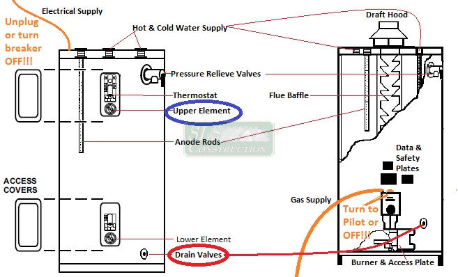 drain water heater schematic basic water heater maintenance draining the tank