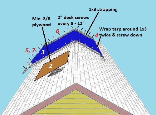 7 Steps To Temporarily Patch Your Roof With A Tarp
