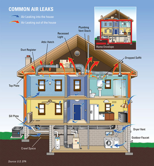 Air Sealing: The Hot-Roof Option