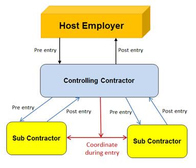 host.controlling.contractors.confined.spaces