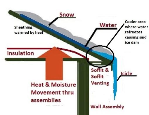 ice-dam-no-gutter-required