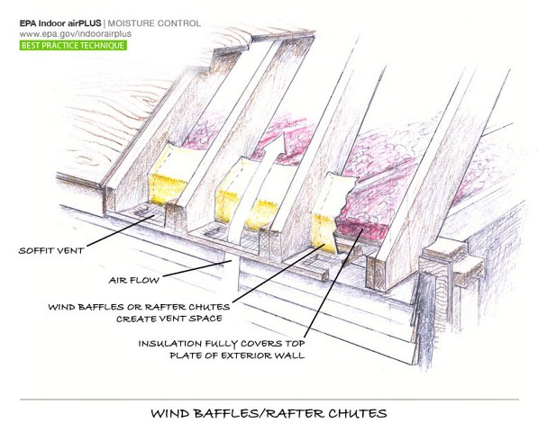 Air sealing attic baffles for Attic air circulation