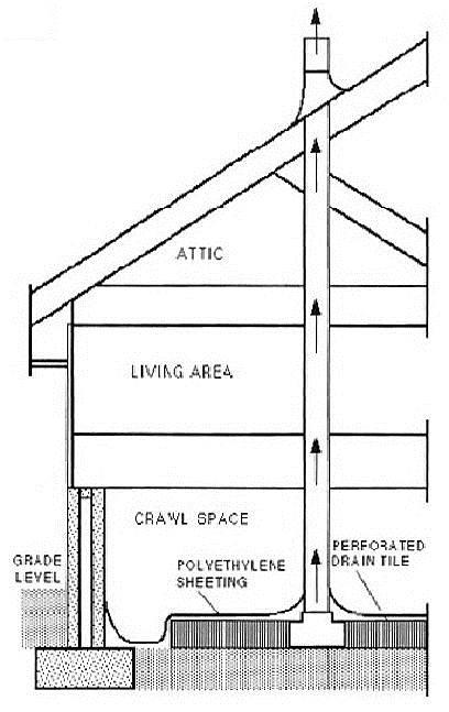 passive-no-slab-radon