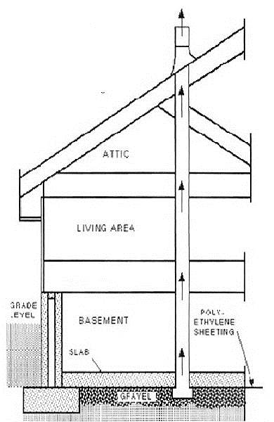 passive-sub-slab-radon