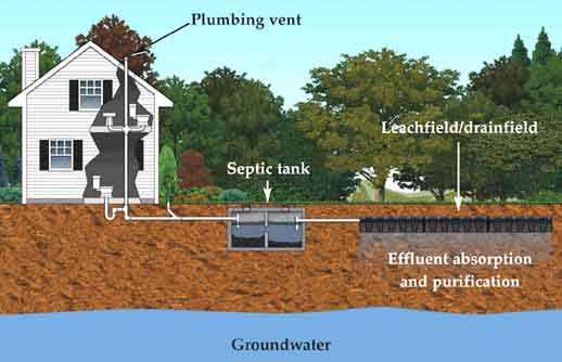 Going off grid in the 21st century faq s on septic systems for Design septic system