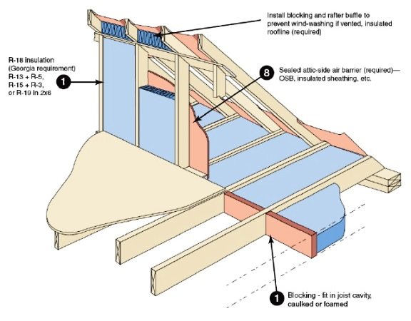 ... southface-attic-kneewall-insulation-air-sealing-architecture-design-  sc 1 st  The HTRC & Getting the details right: More than 1 way to skin a cat