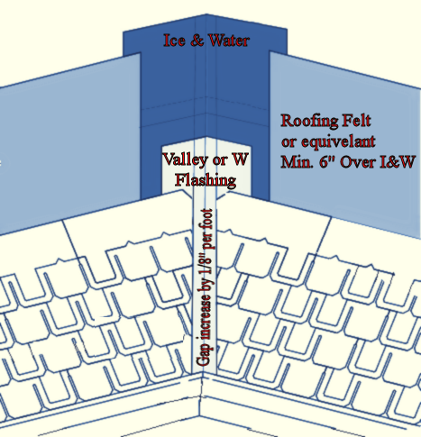 valley-flashing-metal-diagram